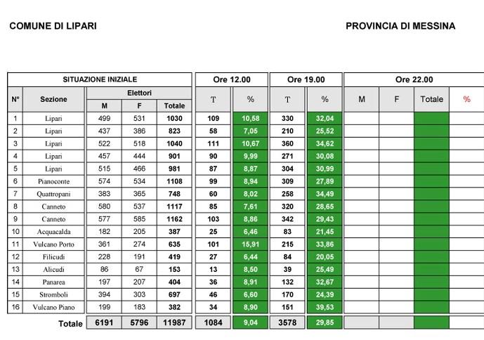 Amministrative Lipari, 19,00: 4.397 votanti