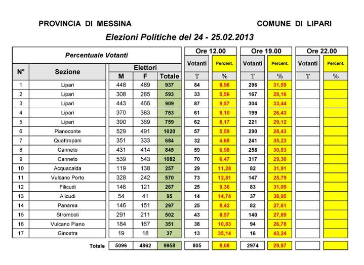 Elezioni politiche: alle 19,00 il 29,87 %