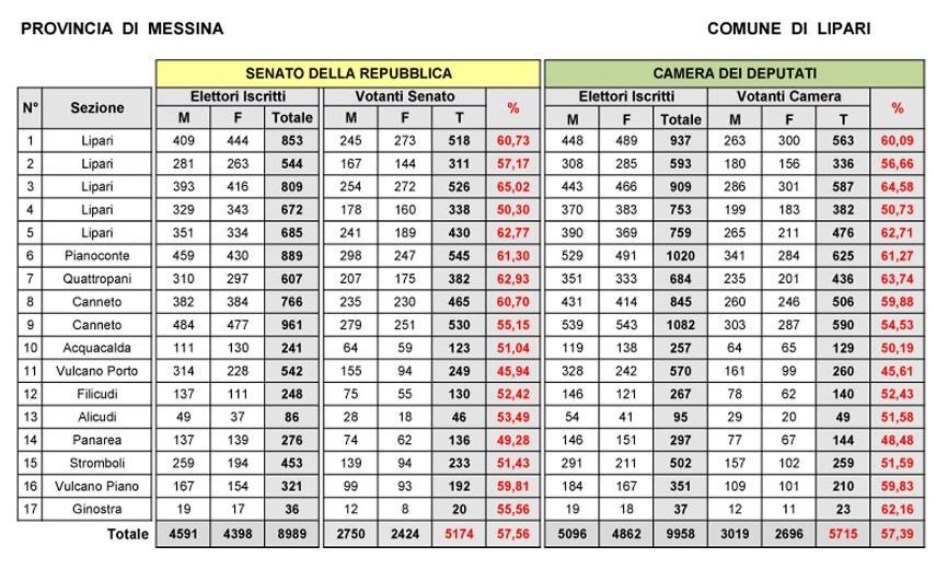 Lipari, elezioni: Senato 57,56 %, Camera 57,39 %