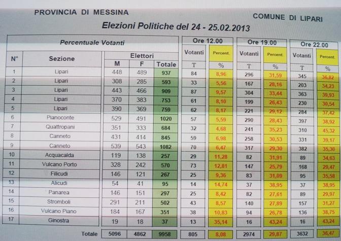 Lipari, i votanti alle 22,00 sezione per sezione